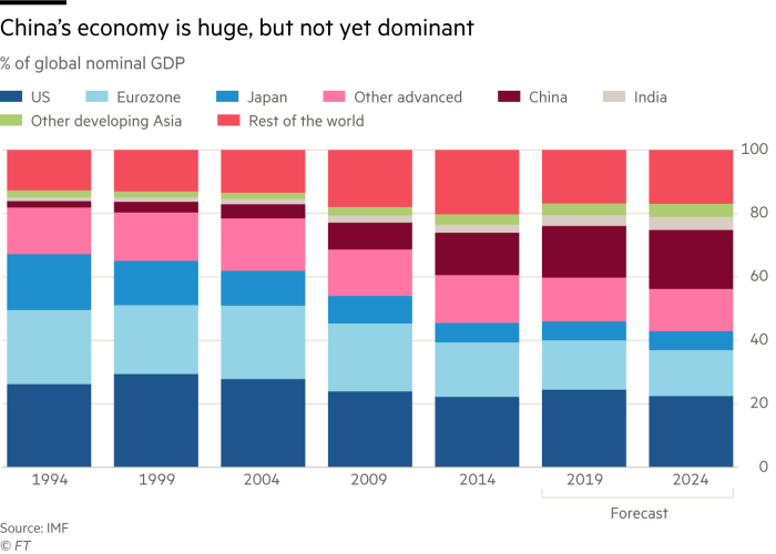 Martin Wolf chart on US/China