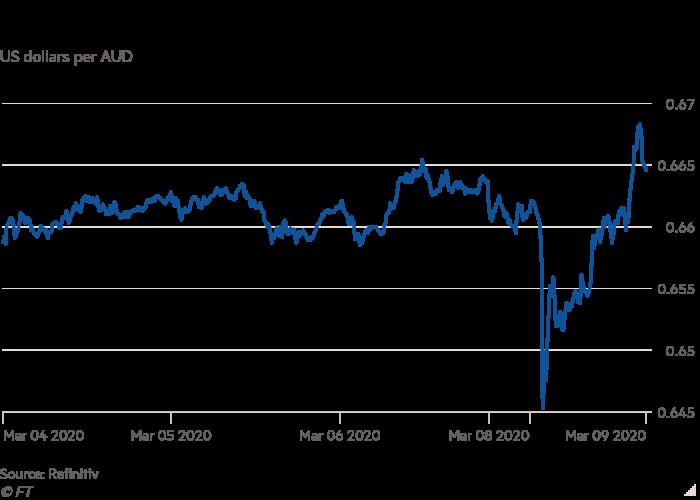 Line chart in US dollars per AUD showing the Australian dollar flash crash