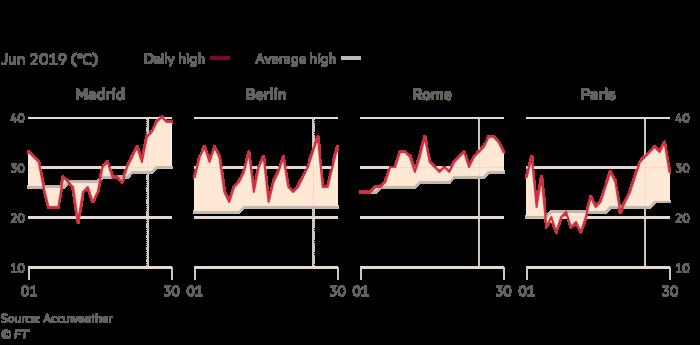 Heatwave charts