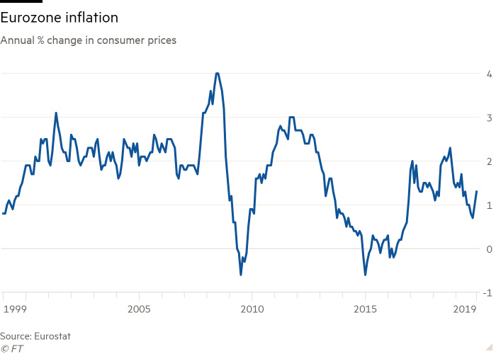 Line chart of Annual % change in consumer prices showing Eurozone inflation