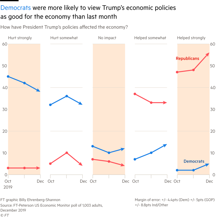 small-multiple line charts of the change in Democrat and Republican respondents' opinion of Trump's policies' effect on the economy, showing a rise in the proportion of respondents saying Trump's policies have helped the economy