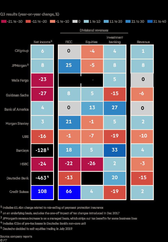 Carte thermique montrant les résultats bancaires du troisième trimestre du Credit SuisseDeutsche BankHSBCBarclays, UBS, Morgan Stanley, Bank of America, Goldman Sachs, Wells Fargo, JPMorgan et Citigroup. Le Credit Suisse a enregistré la plus forte augmentation du résultat net avec 108%. La Deutsche Bank a été le plus grand perdant avec une baisse de 463% du résultat net