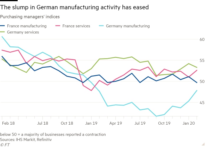 Line chart of Purchasing managers' indices showing The slump in German manufacturing activity has eased