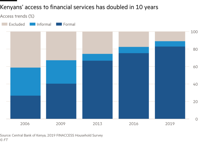 Financial inclusion chart