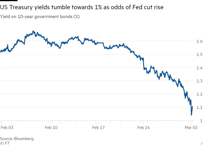 Line chart of Yield on 10-year government bonds (%) showing US Treasury yields tumble towards 1% as odds of Fed cut rise