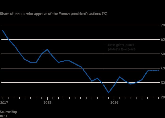 Chart; The Big Read