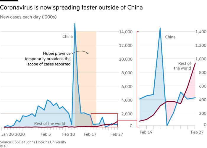 Chart showing how new daily coronavirus cases are spreading faster outside of China