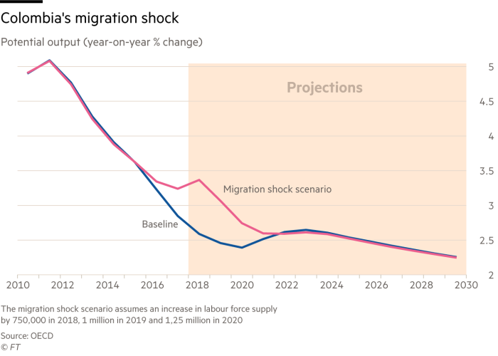 Line chart showing the potential positive impact of migrants entering the labour force on overall output in Colombia