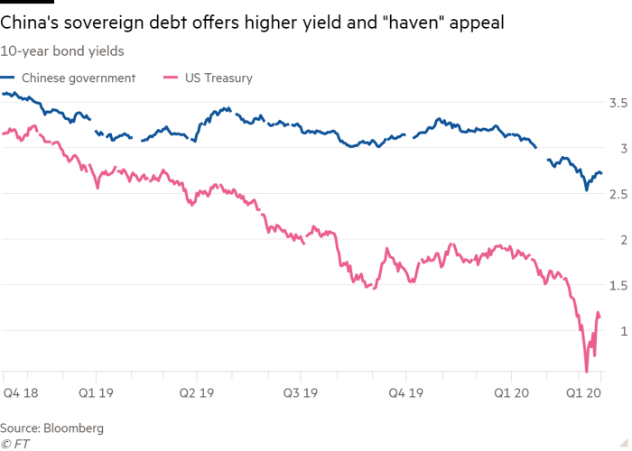 """Line chart of 10-year bond yields showing China's sovereign debt offers higher yield and """"haven"""" appeal"""