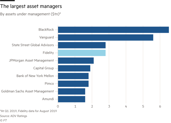 Chart showing the largest asset managers