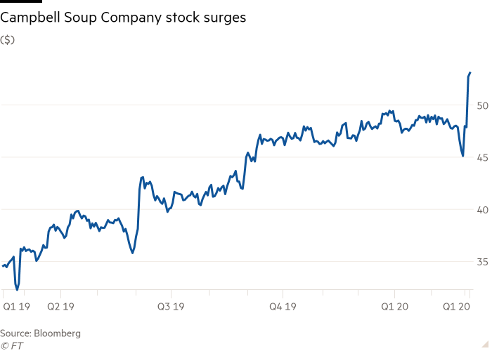 Line chart of ($) showing Campbell Soup Company stock surges