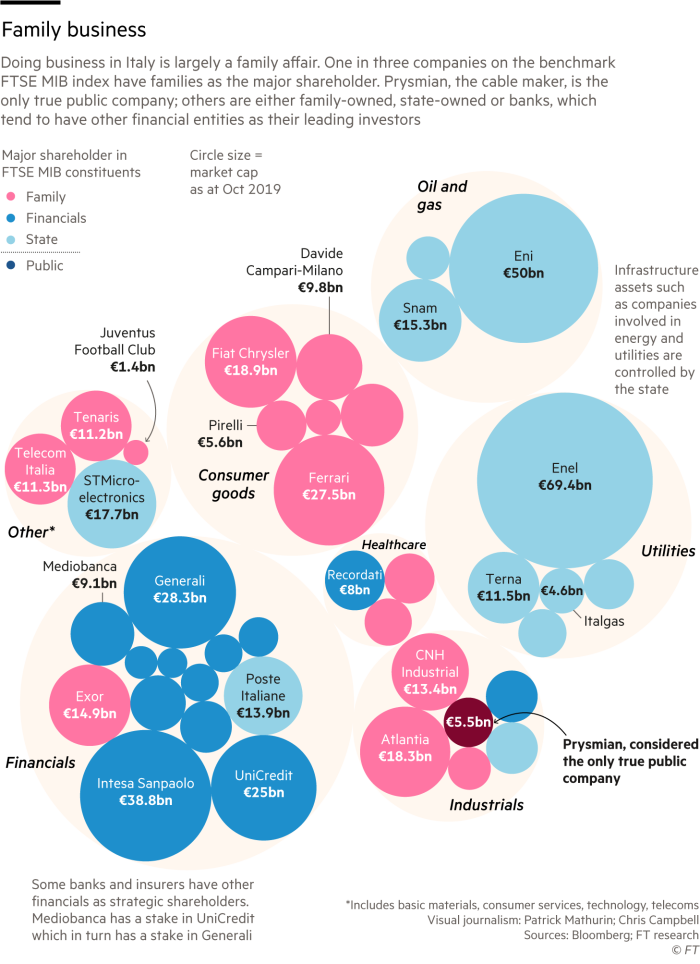 Graphic showing how Doing business in Italy is largely a family-affair. One in three companies on the benchmark FTSE MIB index have families as the major shareholder. Prysmian, the cable maker, is the only true public company; others are either family-owned, state-owned or banks, which tend to have other financial entities as their leading investors