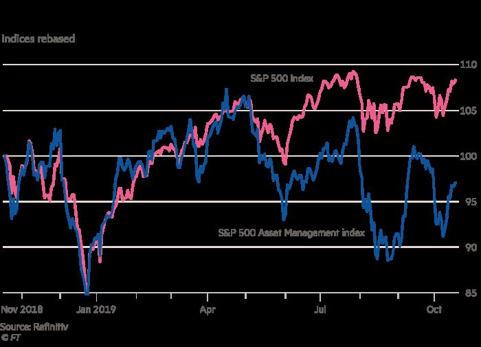 Chart showing investors have pummelled asset management stocks