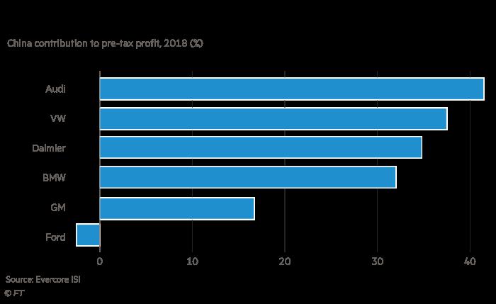 Companies charts on China car production