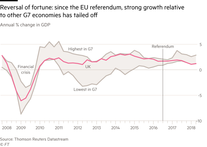 The Uk Economy Since The Brexit Vote In 6 Charts Financial Times