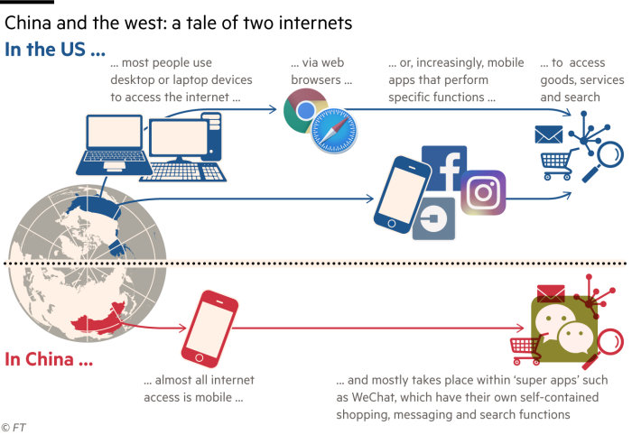 A flow chart comparing internet access in China and the US entitled 'China and the west: a tale of two internets'