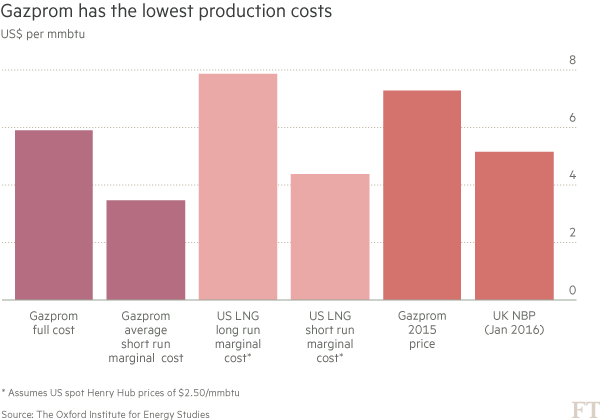 Chart - Gazprom has the lowest production costs