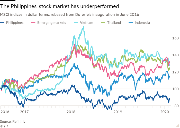 Line chart of MSCI indices in dollar terms, rebased from Duterte's inauguration in June 2016 showing The Philippines' stock market has underperformed
