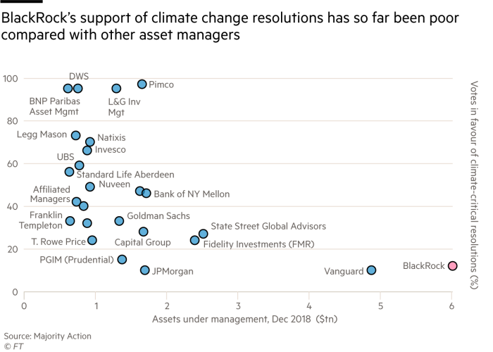 G0079_20X BlackRock's support of climate change resolutions has so far been poor compared with other asset managers