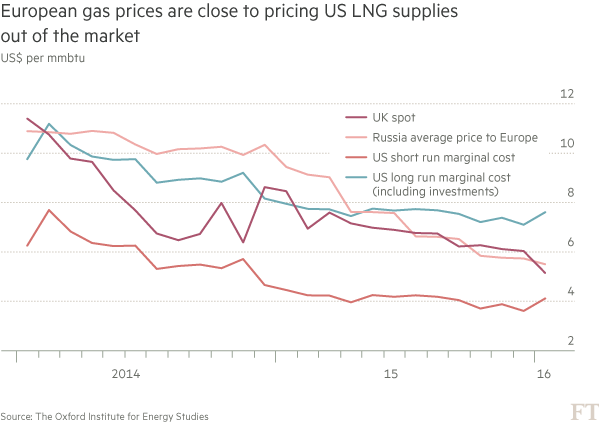 Chart - European gas prices are close to pricing US LNG supplies out of the market