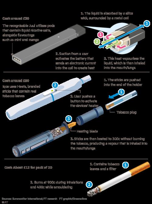 Big Tobacco seeks an alternative fix | Financial Times