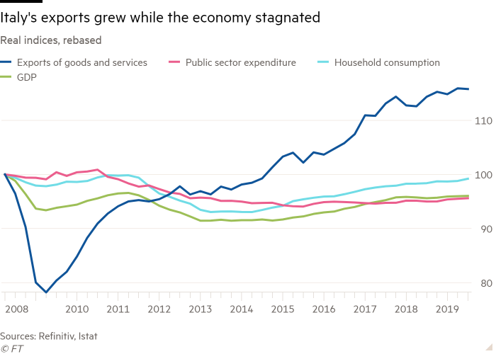 Line chart of Real indices, rebased showing Italy's exports grew while the economy stagnated
