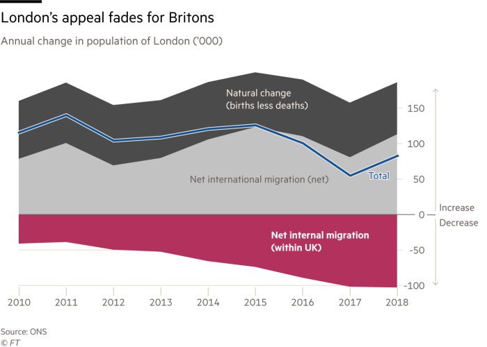 Chart showing how although London's population is rising slightly, net internal migration is negative