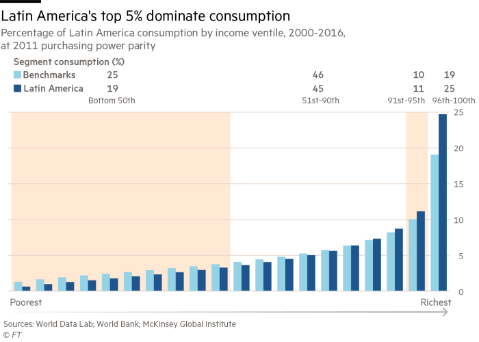 Latin America's GDP
