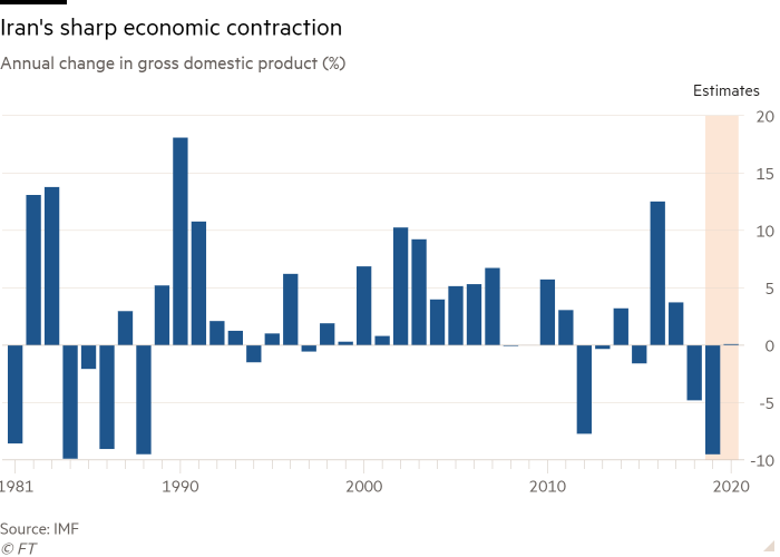 Column chart of Annual change in gross domestic product (%) showing Iran's sharp economic contraction