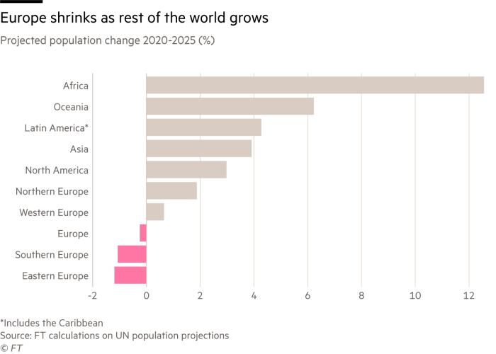 Chart showing how Europe is the only continent with a declining population