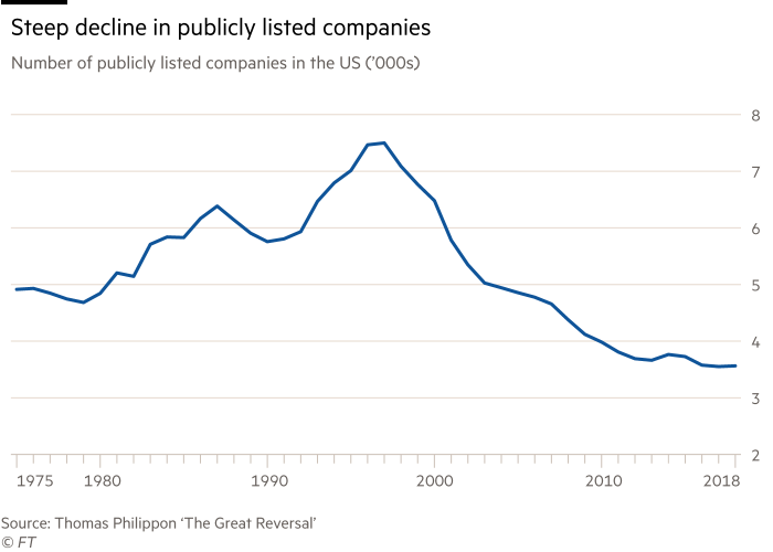 Chart showing  the steep decline in publicly listed companies.  Number of publicly listed companies in the US. Number of publicly listed companies in the US, thousands.