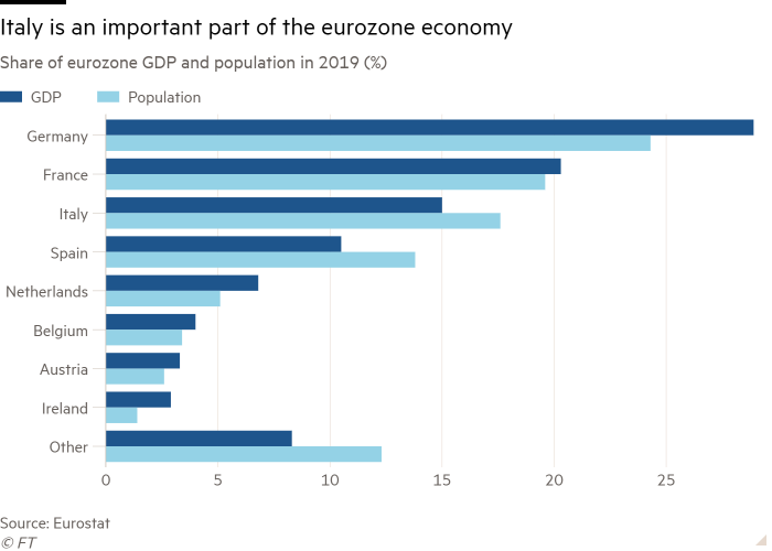 Bar chart of Share of eurozone GDP and population in 2019 (%) showing Italy is an important part of the eurozone economy