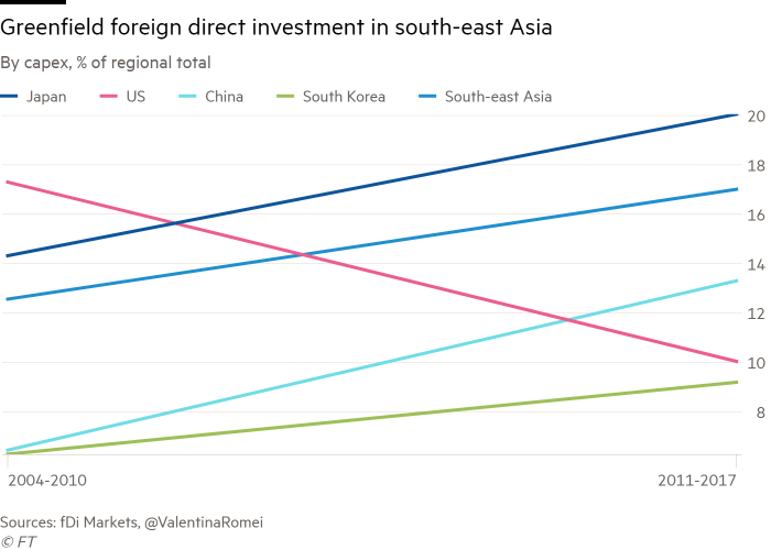 Who dominates the economies of south-east Asia? | Financial Times