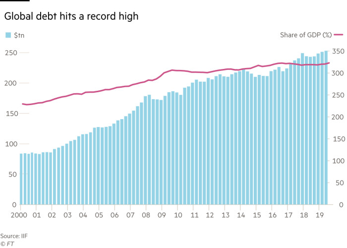 G0438_20X Chart showing how Global debt hits a record high
