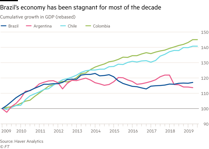 Chart showing that Brazil's economy has been stagnant for most of the decade. Cumulative growth in GDP (rebased)