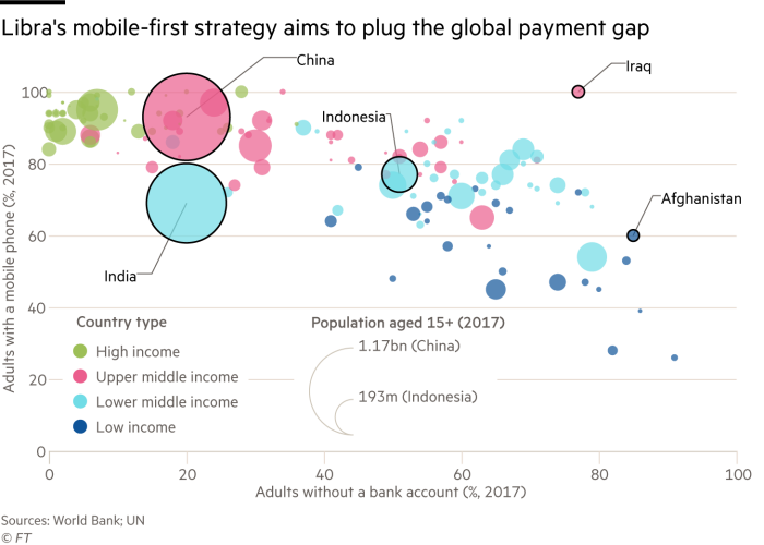Chart showing that many lower income countries have large proportions of adults without bank accounts - but most have mobile phones