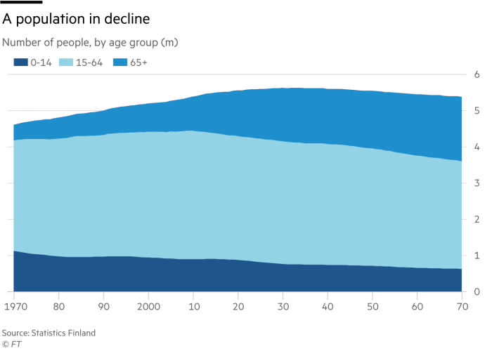 Chart about ageing population of Finland