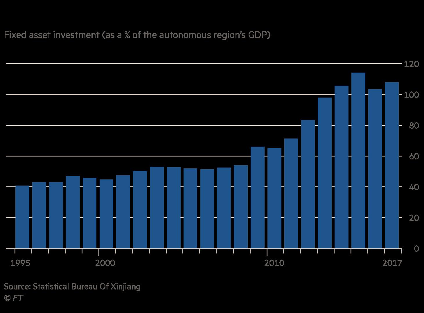 Xinjiang fixed asset investment