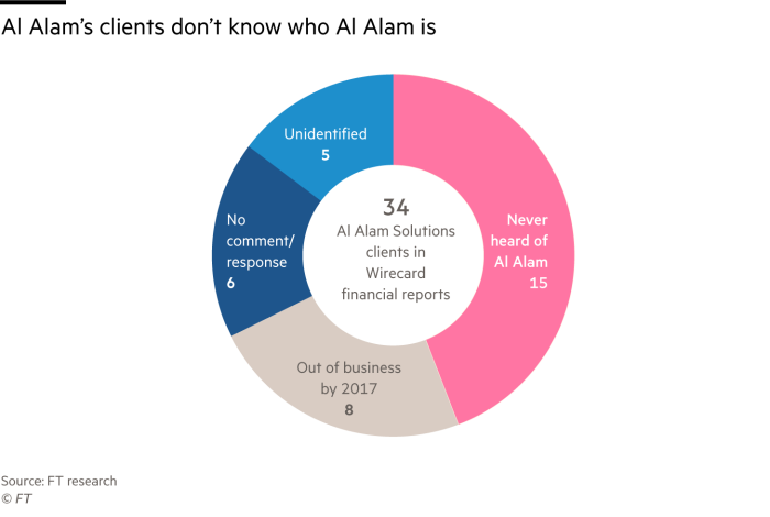 Pie chart showing how, of 34 Al Alam clients identified in Wirecard reports, nearly half had never heard of it, while others had gone out of business or did not provide a response