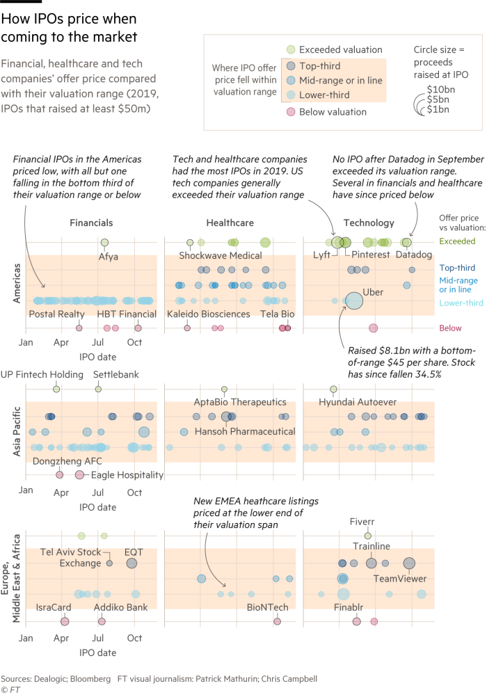 Graphic showing how IPOs in 2019 priced when coming to the market