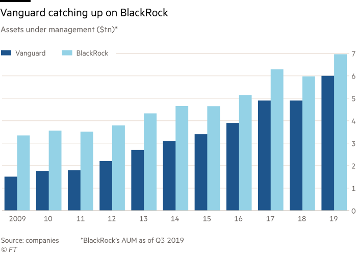 Chart showing Vanguard catching up on BlackRock. Assets under management U.S dollars, trillion.