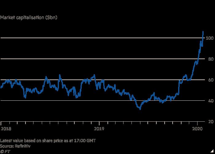 Line chart of Market capitalisation ($bn) showing Tesla hits $100bn