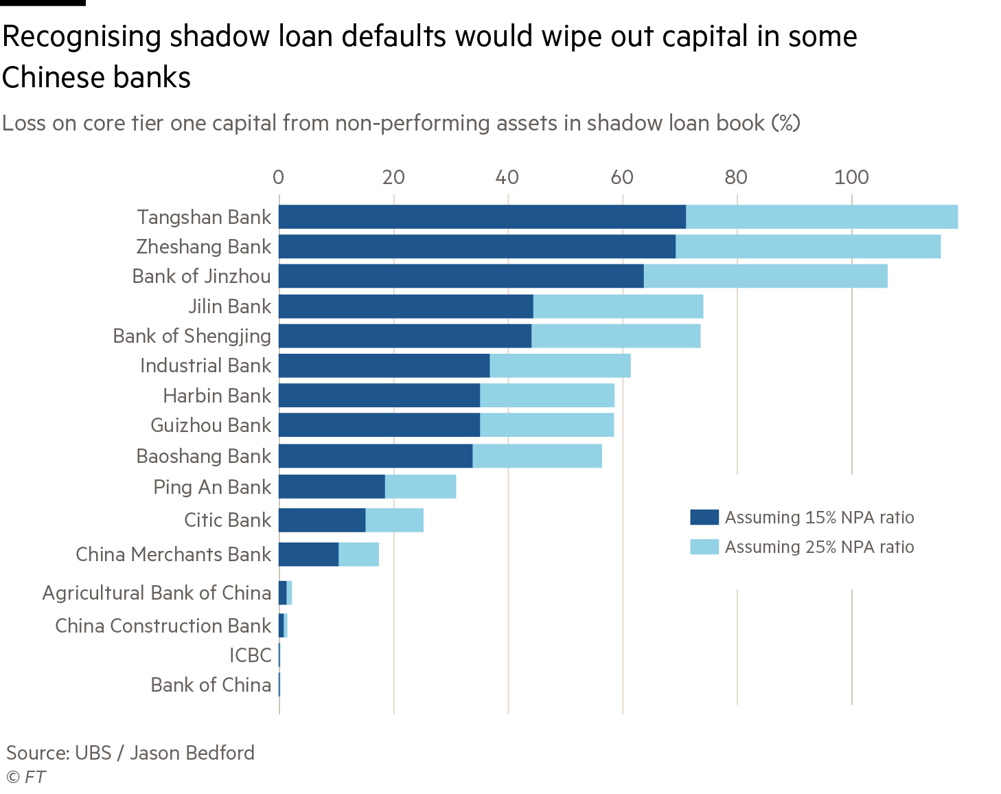Chart: Recognising shadow loan defaults would wipe out capital in some Chinese banks