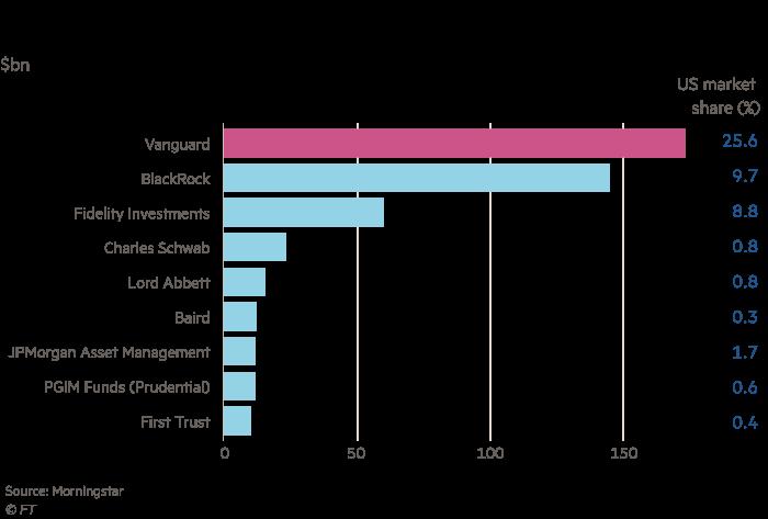 Chart showing that Vanguard dominates US mutual fund industry, $ billion.