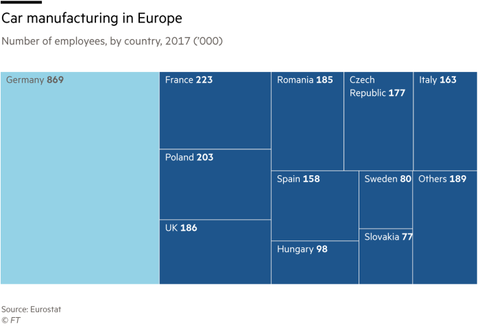 Tree map showing number of employees in European car manufacturing by country