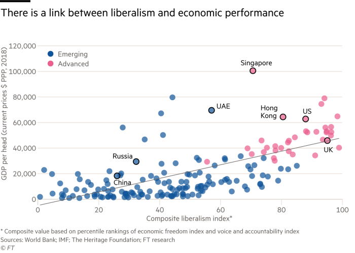 Chart showing a link between liberalism and economic performance