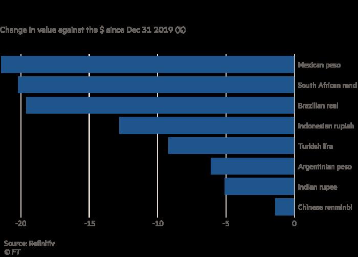 G0610_20X Chart showing how Coronavirus has hit emerging market currencies