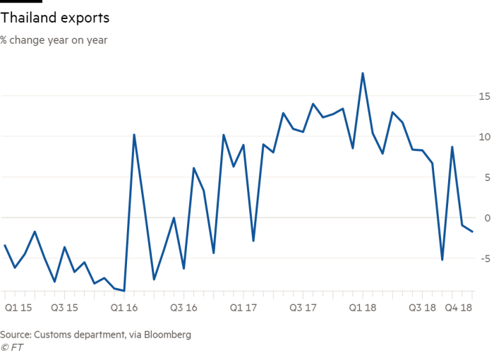 Thailand joins contraction club of Asian exporters | Financial Times