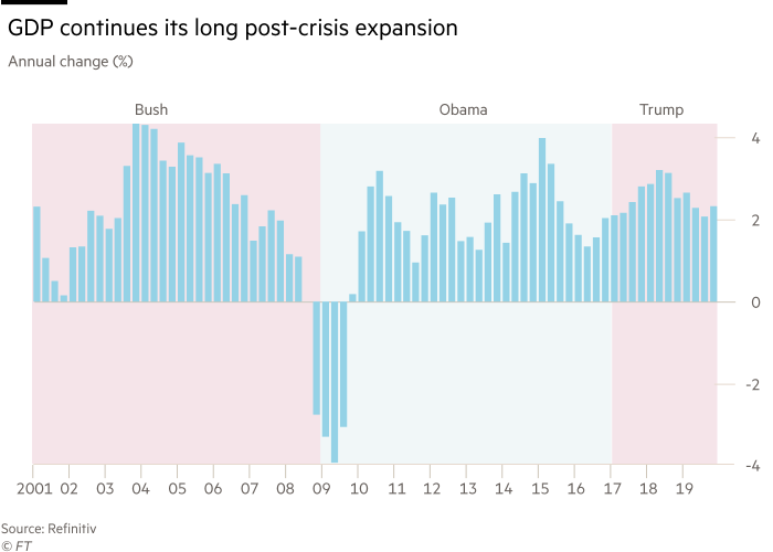 Chart showing that GDP continues its long post-crisis expansion. Annual change, percent during the Bush, Obama and Trump presidencies.