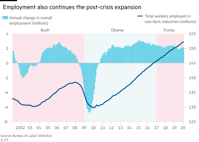 Dual scale chart showing that employment also continues the post-crisis expansion. Annual change in overallemployment (millions) and Total workers employed innon-farm industries (millions)